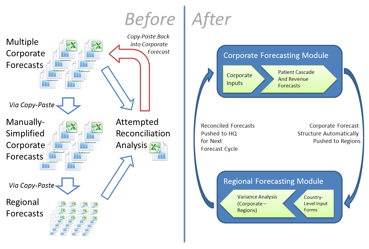A tale of two forecasts using sales forecasting software to using the enrich analytics platform the client transitioned away from an opaque manual nvjuhfo Choice Image